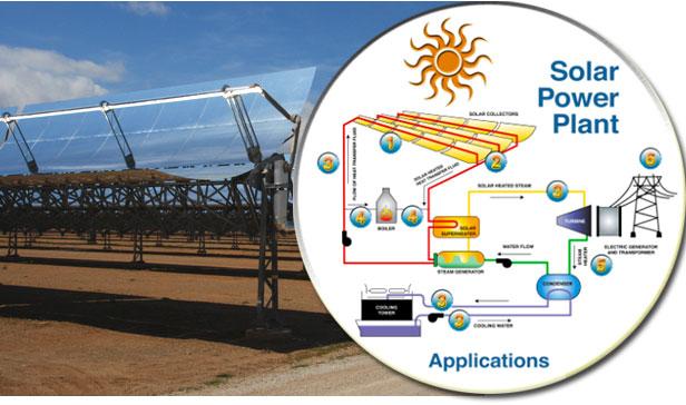 Solar Technology ABI